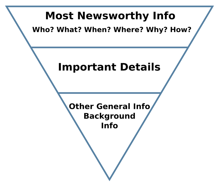 The inverted pyramid structure means that you should have the who, what, when, where and why at the top of the story and only then flesh out the details underneath.